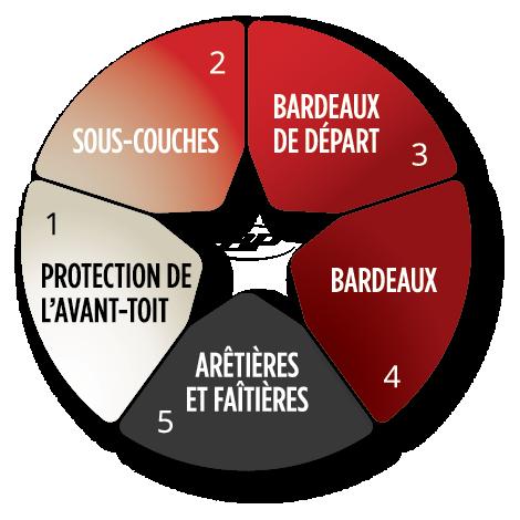 Système de toiture Weather-Tite de BP Canada