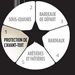 Membranes pour protection de l'avant-toit